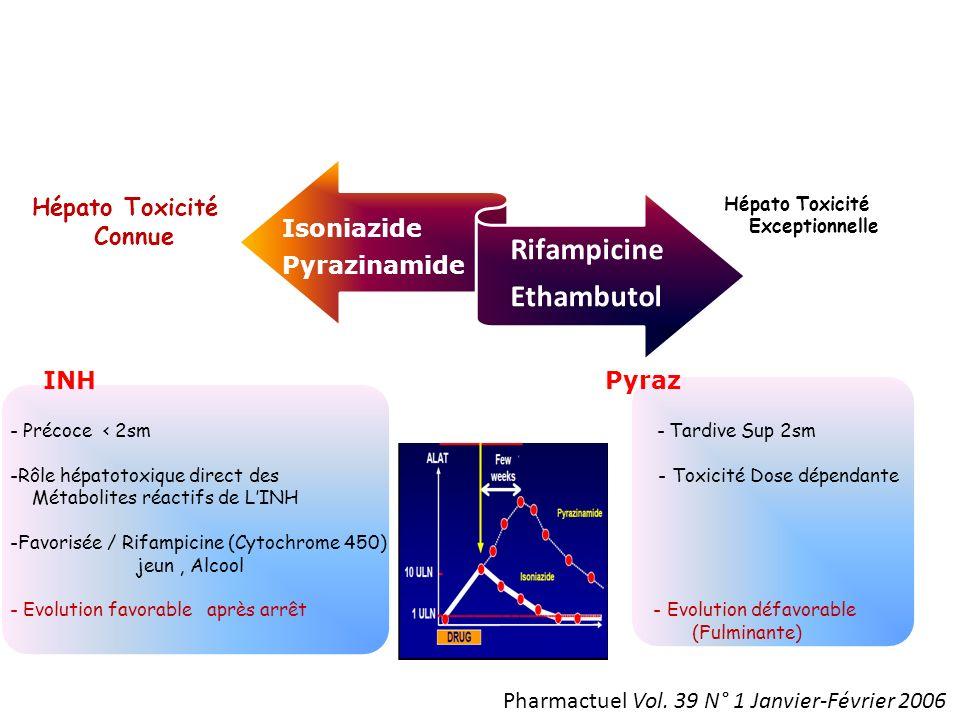 Isoniazide Pyrazinamide Rifampicine Ethambutol Hépato Toxicité Connue Hépato Toxicité Exceptionnelle INH Pyraz - Précoce < 2sm - Tardive Sup 2sm -Rôle