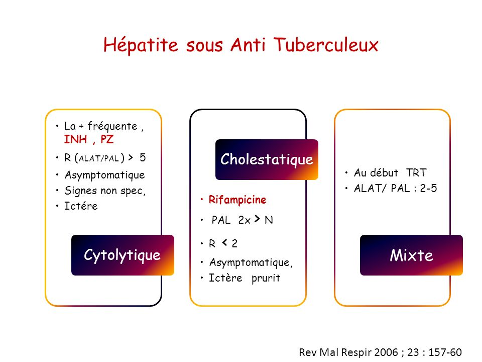 Hépatite sous Anti Tuberculeux La + fréquente, INH, PZ R ( ALAT/PAL ) > 5 Asymptomatique Signes non spec, Ictére Cytolytique Rifampicine PAL 2x > N R