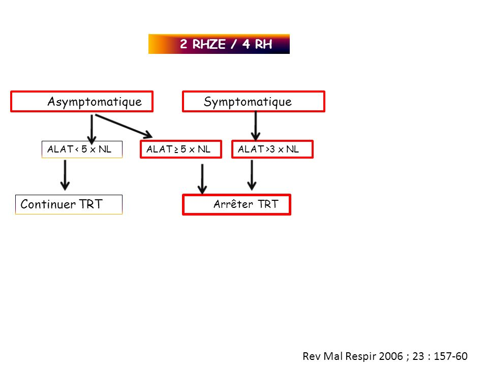 2 RHZE / 4 RH ALAT 5 x NLALAT >3 x NL Arrêter TRT AsymptomatiqueSymptomatique ALAT < 5 x NL Continuer TRT Rev Mal Respir 2006 ; 23 : 157-60