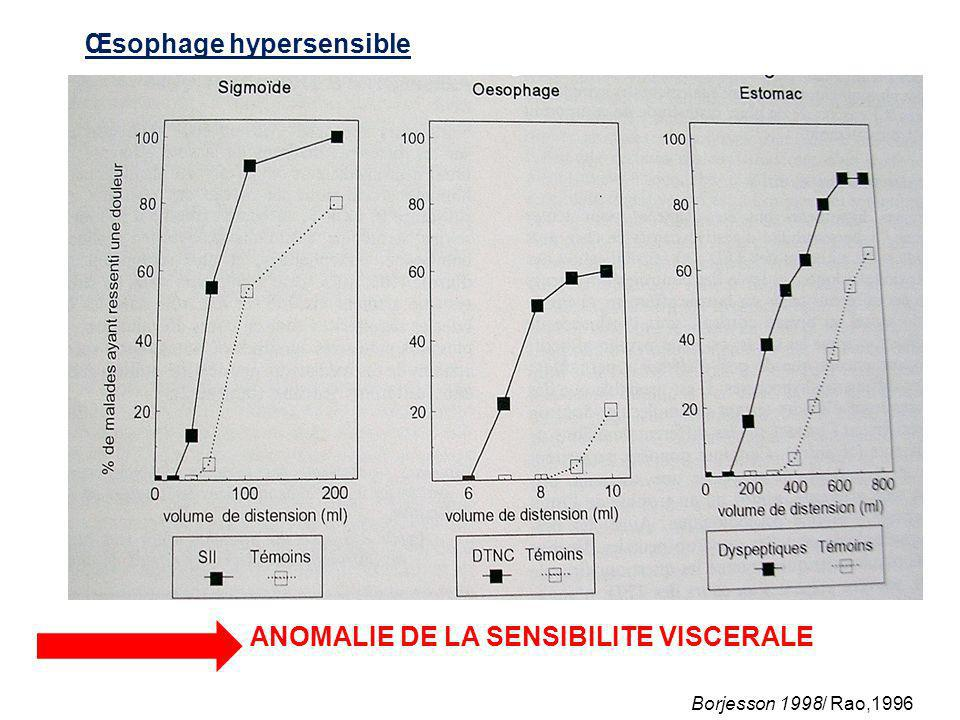 Œsophage hypersensible ANOMALIE DE LA SENSIBILITE VISCERALE Borjesson 1998/ Rao,1996