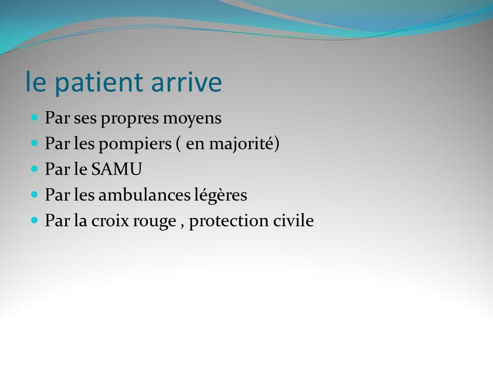 le patient arrive Par ses propres moyens Par les pompiers ( en majorité) Par le SAMU Par les ambulances légères Par la croix rouge, protection civile