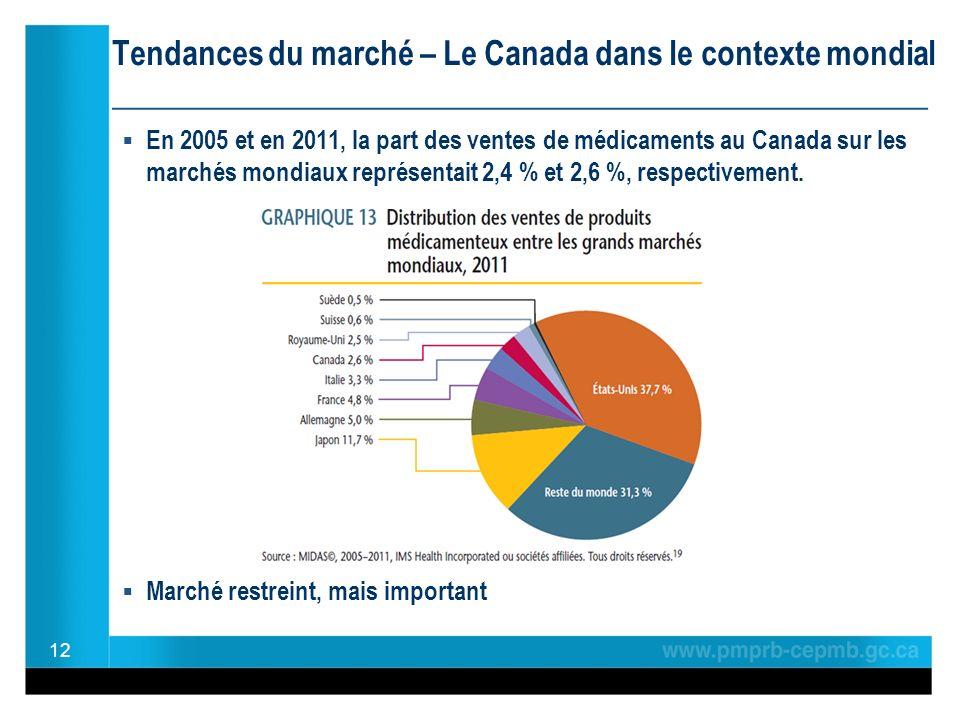 Tendances du marché – Le Canada dans le contexte mondial ________________________________________________ En 2005 et en 2011, la part des ventes de médicaments au Canada sur les marchés mondiaux représentait 2,4 % et 2,6 %, respectivement.