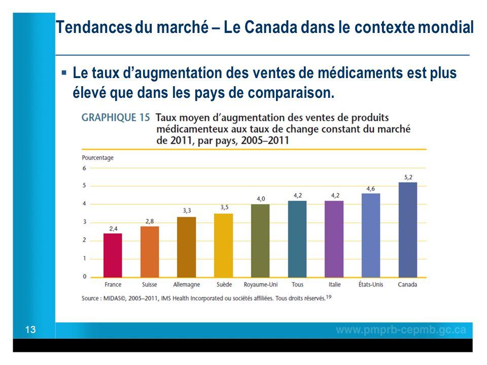 Tendances du marché – Le Canada dans le contexte mondial ________________________________________________ Le taux daugmentation des ventes de médicaments est plus élevé que dans les pays de comparaison.