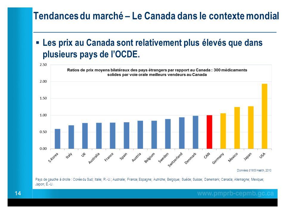 Tendances du marché – Le Canada dans le contexte mondial ________________________________________________ Les prix au Canada sont relativement plus élevés que dans plusieurs pays de lOCDE.