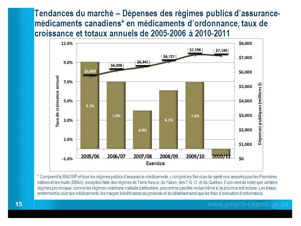 Tendances du marché – Dépenses des régimes publics dassurance- médicaments canadiens* en médicaments dordonnance, taux de croissance et totaux annuels