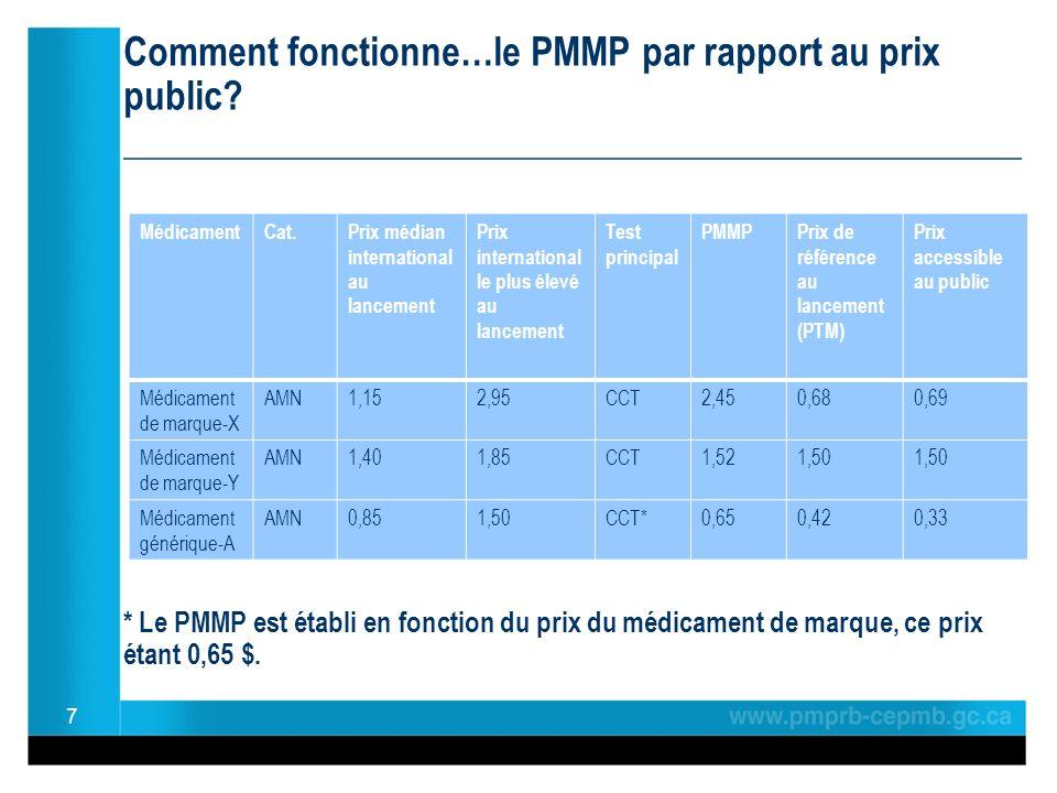 Comment fonctionne…le PMMP par rapport au prix public? ________________________________________________ * Le PMMP est établi en fonction du prix du mé