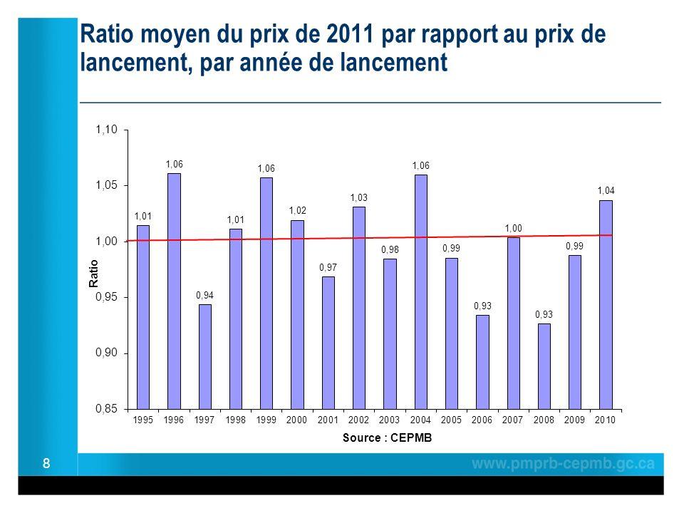 Ratio moyen du prix de 2011 par rapport au prix de lancement, par année de lancement ________________________________________________ 8