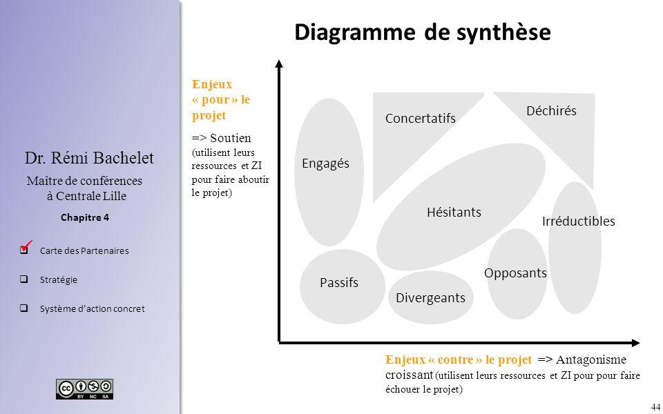 44 Chapitre 4 Dr. Rémi Bachelet Maître de conférences à Centrale Lille Carte des Partenaires Stratégie Système daction concret Enjeux « pour » le proj