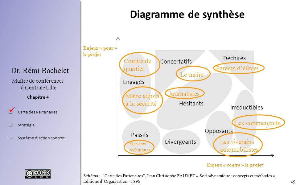 45 Chapitre 4 Dr. Rémi Bachelet Maître de conférences à Centrale Lille Carte des Partenaires Stratégie Système daction concret Diagramme de synthèse D