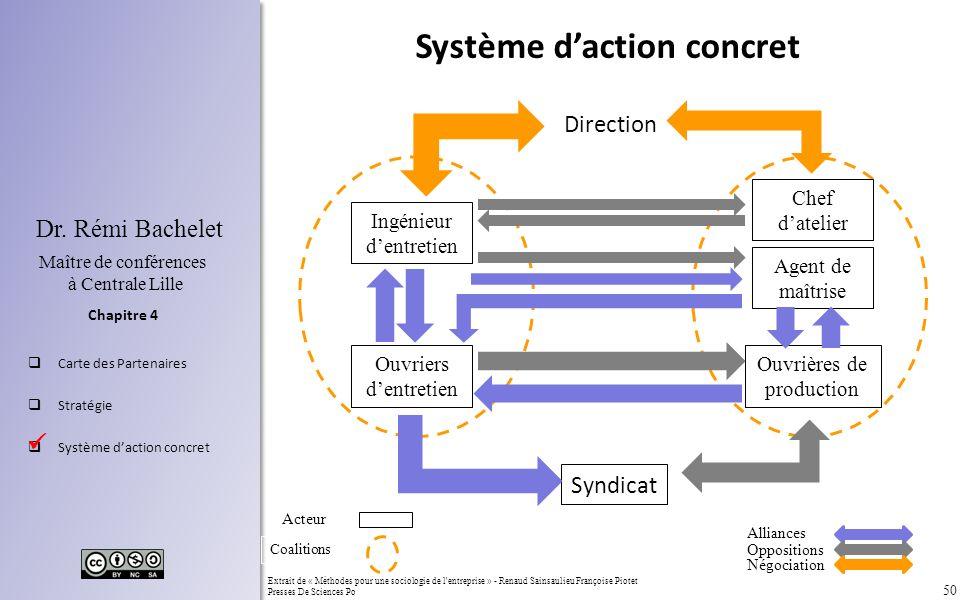 50 Chapitre 4 Dr. Rémi Bachelet Maître de conférences à Centrale Lille Carte des Partenaires Stratégie Système daction concret Extrait de « Méthodes p
