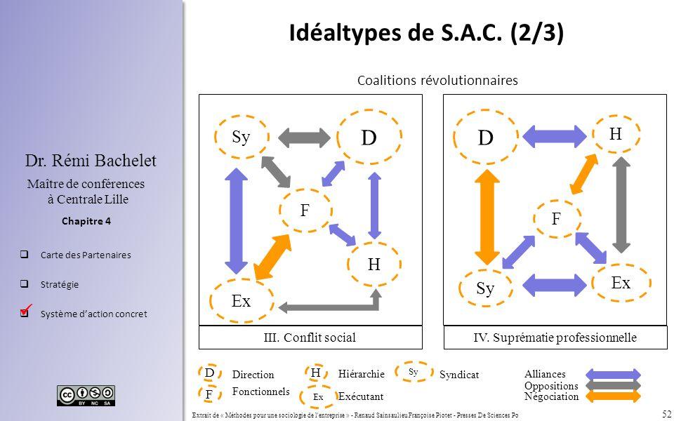 52 Chapitre 4 Dr. Rémi Bachelet Maître de conférences à Centrale Lille Carte des Partenaires Stratégie Système daction concret Idéaltypes de S.A.C. (2
