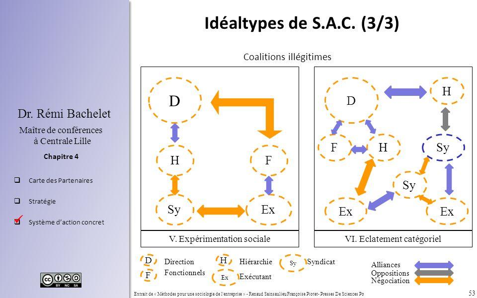 53 Chapitre 4 Dr. Rémi Bachelet Maître de conférences à Centrale Lille Carte des Partenaires Stratégie Système daction concret Extrait de « Méthodes p