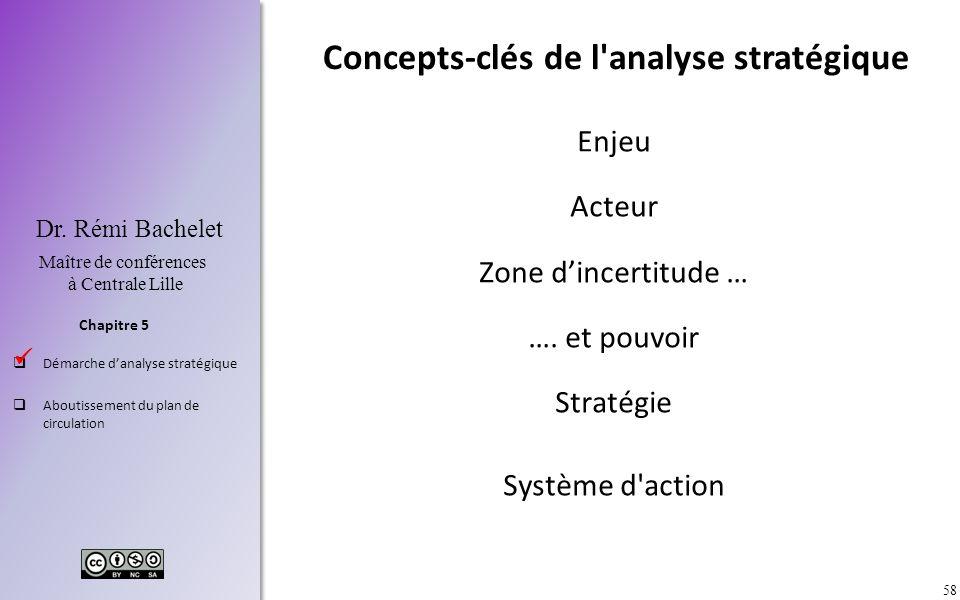 58 Chapitre 5 Dr. Rémi Bachelet Maître de conférences à Centrale Lille Démarche danalyse stratégique Aboutissement du plan de circulation Concepts-clé