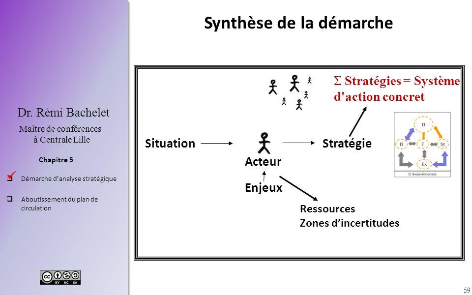 59 Chapitre 5 Dr. Rémi Bachelet Maître de conférences à Centrale Lille Démarche danalyse stratégique Aboutissement du plan de circulation Acteur Situa