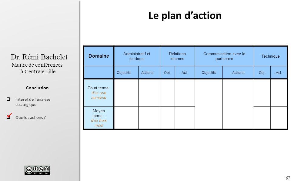 67 Dr. Rémi Bachelet Maître de conférences à Centrale Lille Conclusion Intérêt de lanalyse stratégique Quelles actions ? Domaine Administratif et juri
