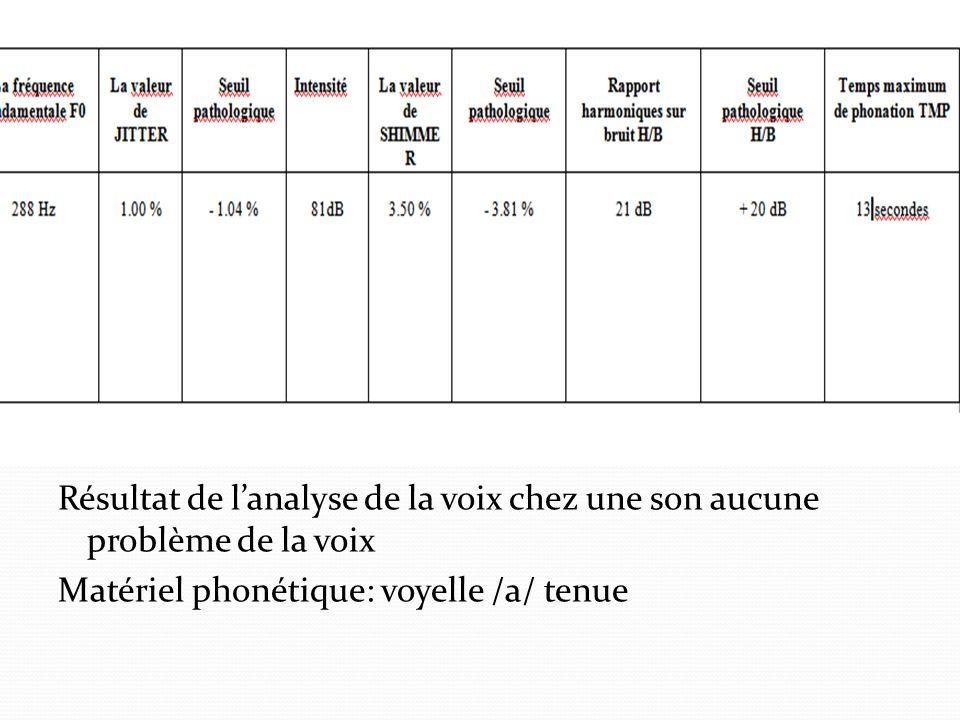 Résultat de lanalyse de la voix chez une son aucune problème de la voix Matériel phonétique: voyelle /a/ tenue