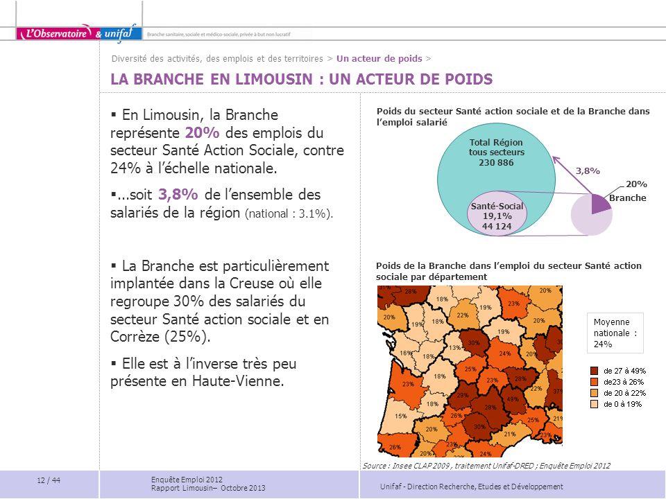 Unifaf - Direction Recherche, Etudes et Développement Poids du secteur Santé action sociale et de la Branche dans lemploi salarié LA BRANCHE EN LIMOUS