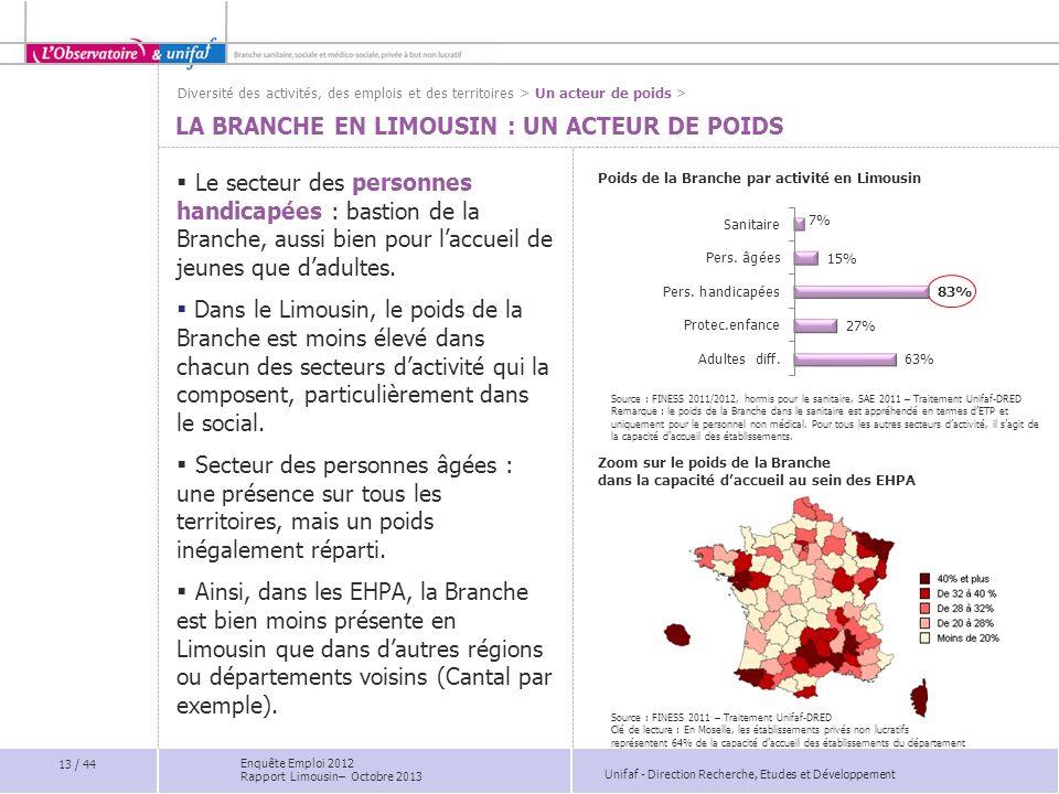 Unifaf - Direction Recherche, Etudes et Développement Poids de la Branche par activité en Limousin LA BRANCHE EN LIMOUSIN : UN ACTEUR DE POIDS Le sect