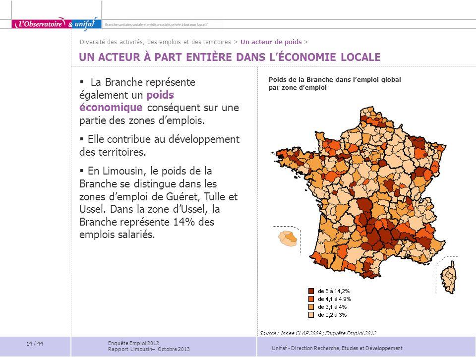 Unifaf - Direction Recherche, Etudes et Développement UN ACTEUR À PART ENTIÈRE DANS LÉCONOMIE LOCALE La Branche représente également un poids économiq
