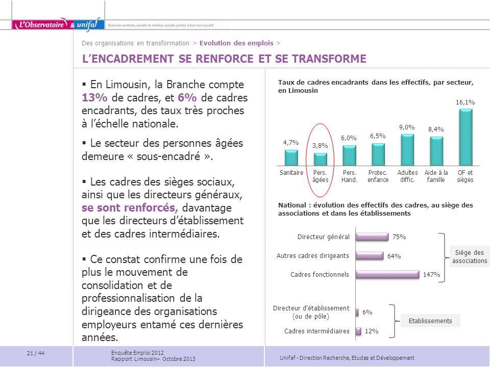 Unifaf - Direction Recherche, Etudes et Développement LENCADREMENT SE RENFORCE ET SE TRANSFORME En Limousin, la Branche compte 13% de cadres, et 6% de