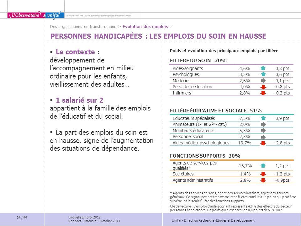 Unifaf - Direction Recherche, Etudes et Développement Educateurs spécialisés7,5%0,9 pts Animateurs (1 er et 2 ème cat.)2,0% Moniteurs éducateurs5,3% P