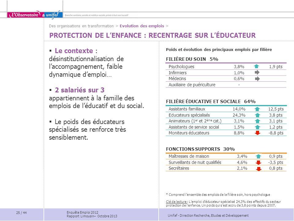 Unifaf - Direction Recherche, Etudes et Développement Psychologues3,8%1,9 pts Infirmiers1,0% Médecins0,6% Auxiliaire de puériculture- 25 / 44 Poids et