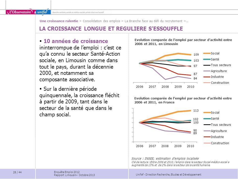 Unifaf - Direction Recherche, Etudes et Développement LA CROISSANCE LONGUE ET REGULIERE SESSOUFFLE Evolution comparée de lemploi par secteur dactivité