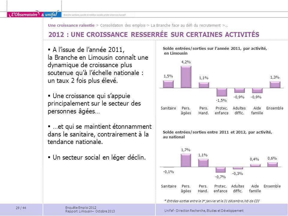 Unifaf - Direction Recherche, Etudes et Développement 2012 : UNE CROISSANCE RESSERRÉE SUR CERTAINES ACTIVITÉS A lissue de lannée 2011, la Branche en L