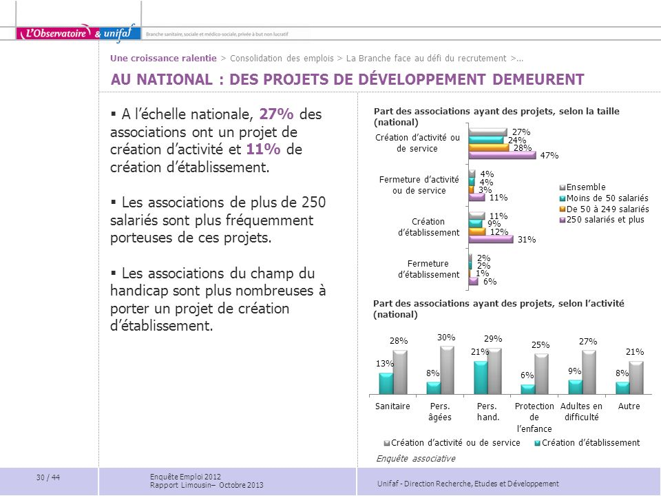 Unifaf - Direction Recherche, Etudes et Développement AU NATIONAL : DES PROJETS DE DÉVELOPPEMENT DEMEURENT Part des associations ayant des projets, se
