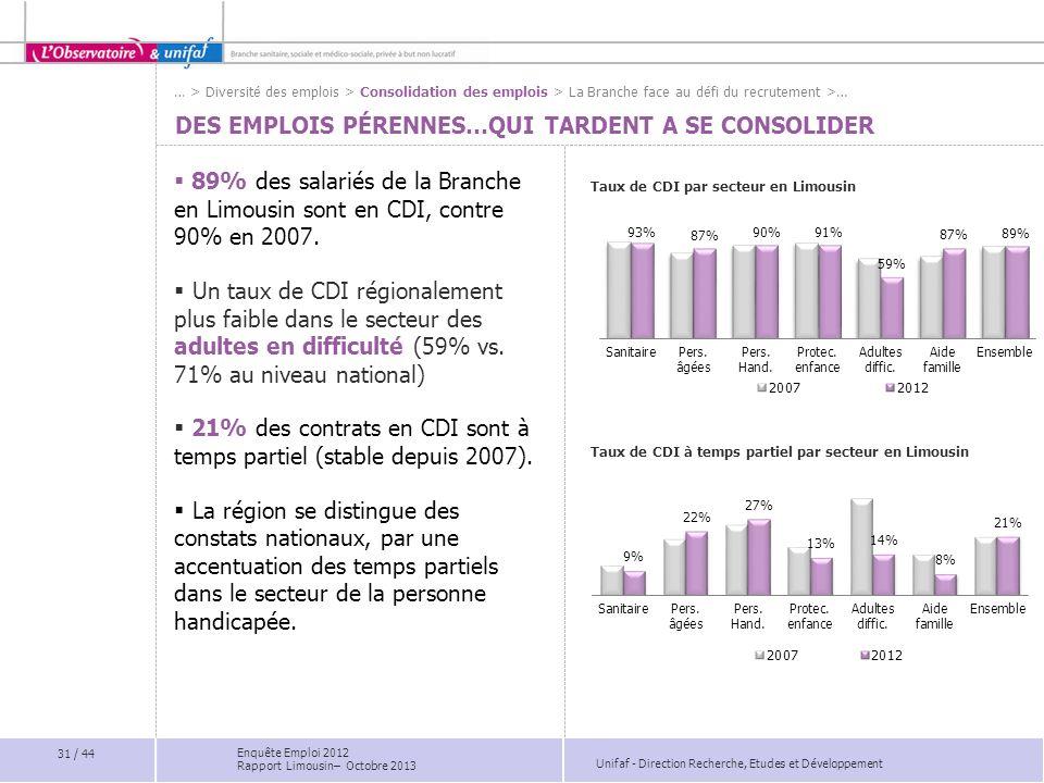 Unifaf - Direction Recherche, Etudes et Développement DES EMPLOIS PÉRENNES…QUI TARDENT A SE CONSOLIDER 89% des salariés de la Branche en Limousin sont