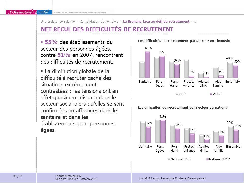 Unifaf - Direction Recherche, Etudes et Développement NET RECUL DES DIFFICULTÉS DE RECRUTEMENT Les difficultés de recrutement par secteur en Limousin