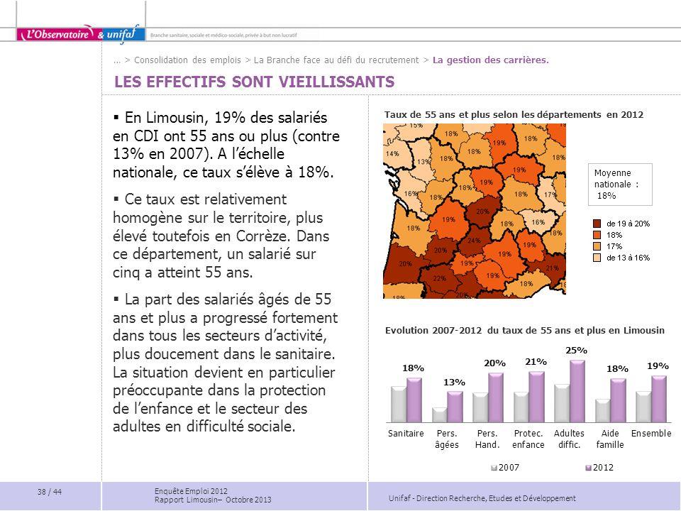 Unifaf - Direction Recherche, Etudes et Développement LES EFFECTIFS SONT VIEILLISSANTS En Limousin, 19% des salariés en CDI ont 55 ans ou plus (contre