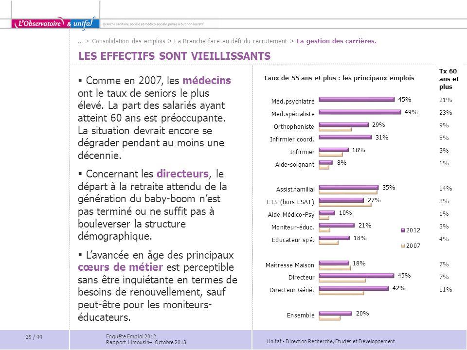 Unifaf - Direction Recherche, Etudes et Développement Tx 60 ans et plus 21% 23% 9% 5% 3% 1% 14% 3% 1% 3% 4% 7% 11% LES EFFECTIFS SONT VIEILLISSANTS Co