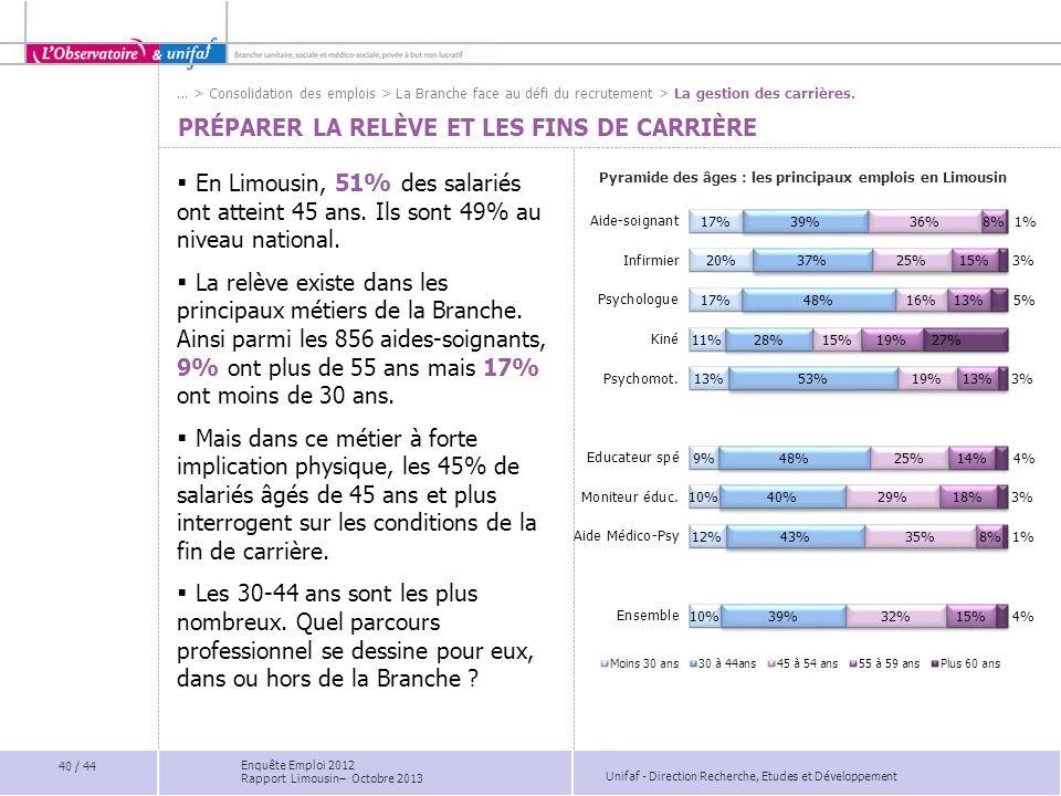 Unifaf - Direction Recherche, Etudes et Développement PRÉPARER LA RELÈVE ET LES FINS DE CARRIÈRE En Limousin, 51% des salariés ont atteint 45 ans. Ils