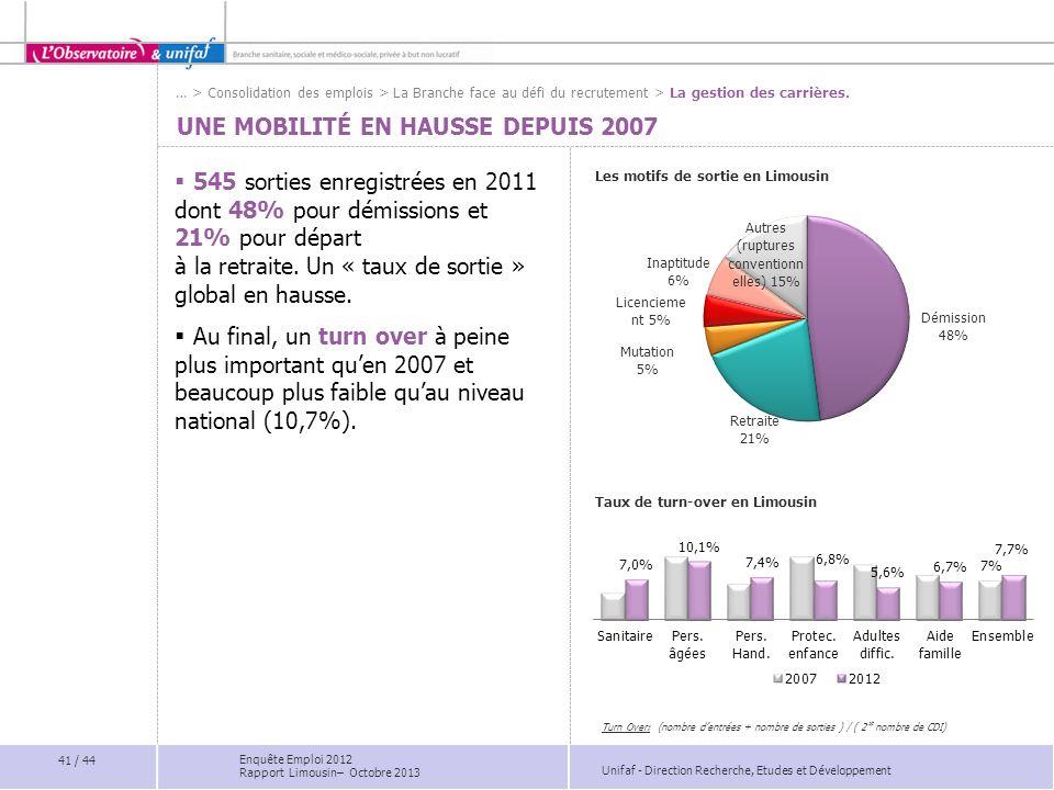 Unifaf - Direction Recherche, Etudes et Développement UNE MOBILITÉ EN HAUSSE DEPUIS 2007 Les motifs de sortie en Limousin Taux de turn-over en Limousi