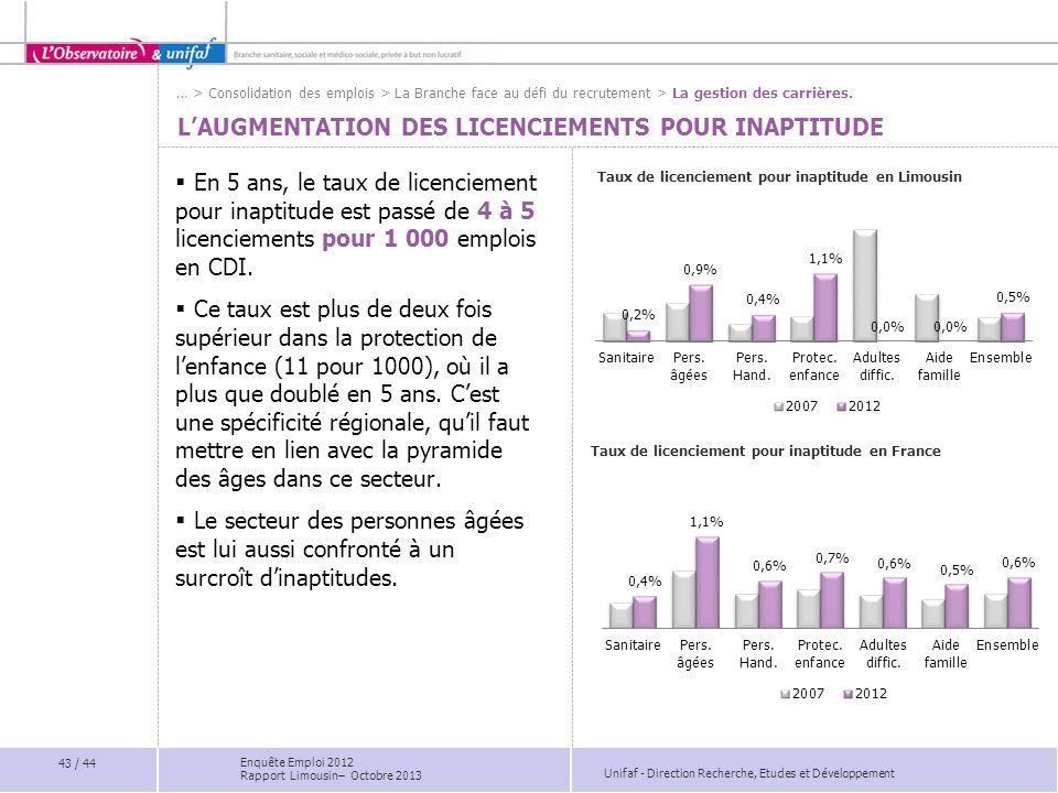Unifaf - Direction Recherche, Etudes et Développement LAUGMENTATION DES LICENCIEMENTS POUR INAPTITUDE Taux de licenciement pour inaptitude en Limousin