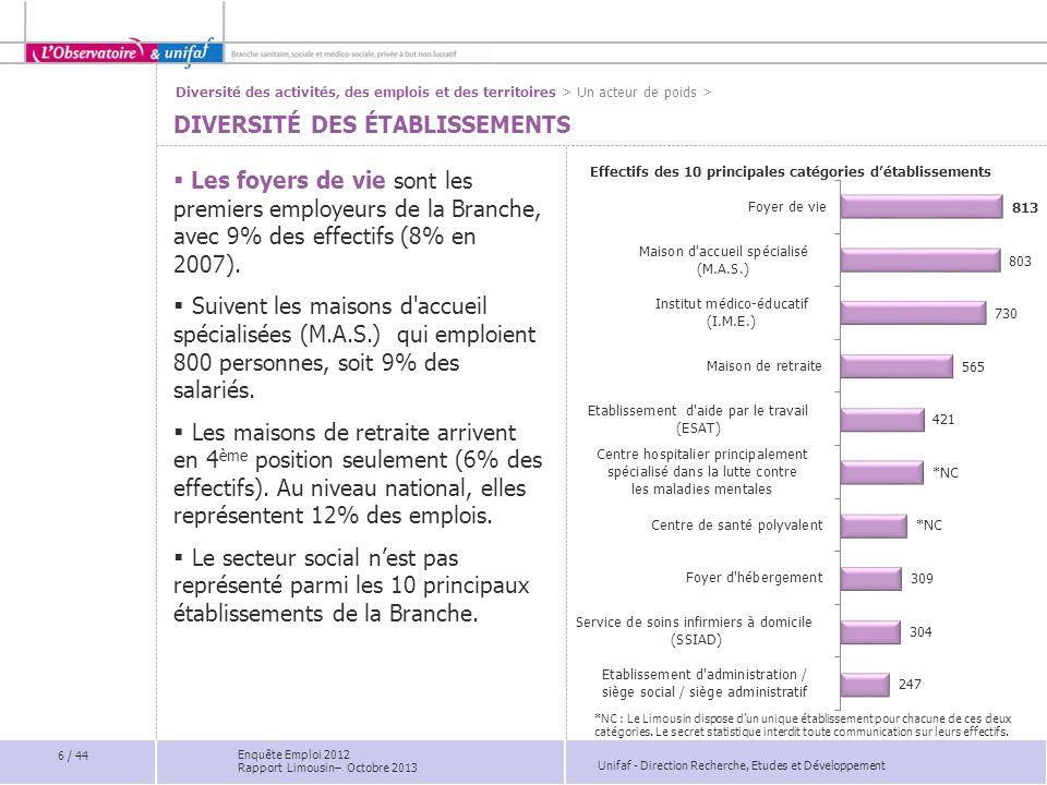 Unifaf - Direction Recherche, Etudes et Développement Effectifs des 10 principales catégories détablissements Les foyers de vie sont les premiers empl