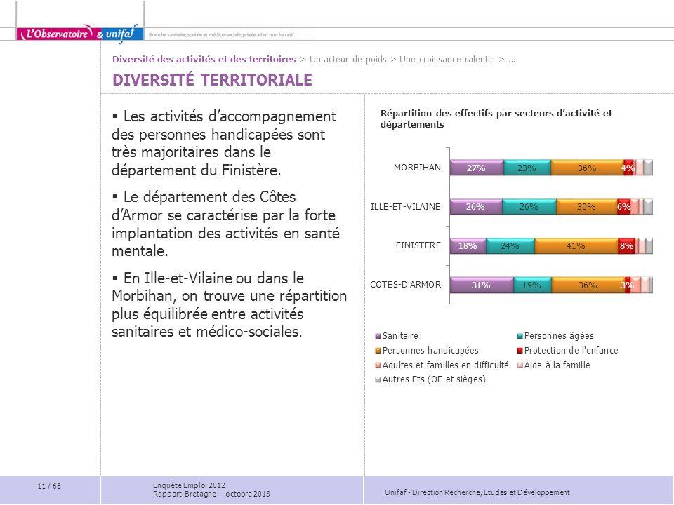 Unifaf - Direction Recherche, Etudes et Développement Les activités daccompagnement des personnes handicapées sont très majoritaires dans le département du Finistère.