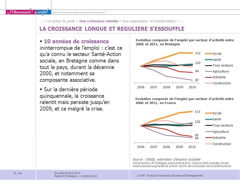 Unifaf - Direction Recherche, Etudes et Développement LA CROISSANCE LONGUE ET REGULIERE SESSOUFFLE Evolution comparée de lemploi par secteur dactivité entre 2006 et 2011, en Bretagne 10 années de croissance ininterrompue de lemploi : cest ce qua connu le secteur Santé-Action sociale, en Bretagne comme dans tout le pays, durant la décennie 2000, et notamment sa composante associative.