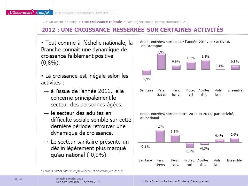 Unifaf - Direction Recherche, Etudes et Développement 2012 : UNE CROISSANCE RESSERRÉE SUR CERTAINES ACTIVITÉS Tout comme à léchelle nationale, la Branche connaît une dynamique de croissance faiblement positive (0,8%).