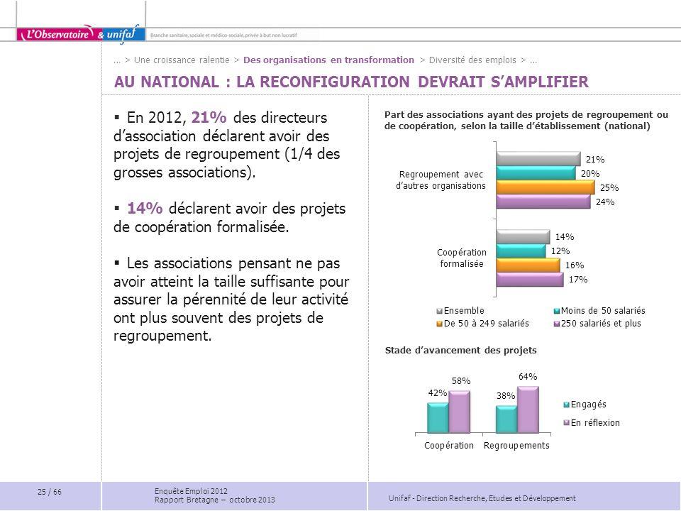 Unifaf - Direction Recherche, Etudes et Développement AU NATIONAL : LA RECONFIGURATION DEVRAIT SAMPLIFIER En 2012, 21% des directeurs dassociation déclarent avoir des projets de regroupement (1/4 des grosses associations).