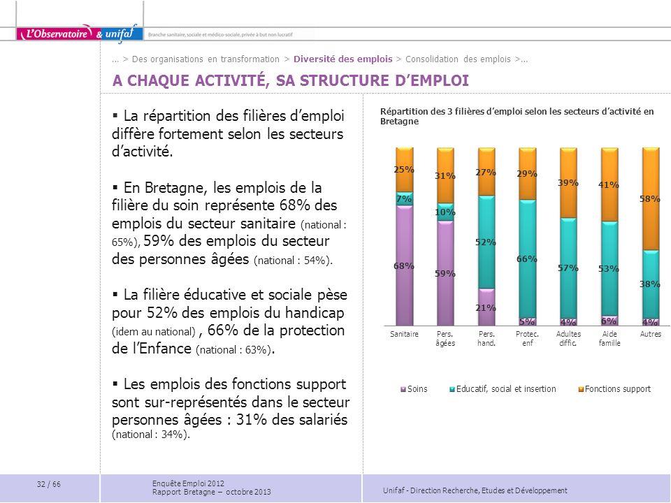 Unifaf - Direction Recherche, Etudes et Développement A CHAQUE ACTIVITÉ, SA STRUCTURE DEMPLOI La répartition des filières demploi diffère fortement selon les secteurs dactivité.