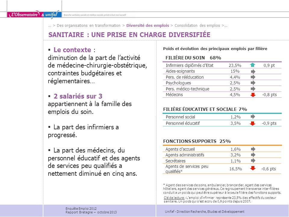 Unifaf - Direction Recherche, Etudes et Développement Infirmiers diplômés dEtat23,5%0,9 pt Aides-soignants15% Pers.