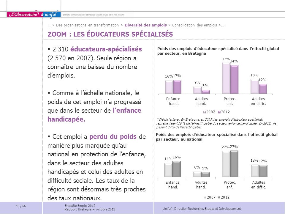 Unifaf - Direction Recherche, Etudes et Développement ZOOM : LES ÉDUCATEURS SPÉCIALISÉS 2 310 éducateurs-spécialisés (2 570 en 2007).