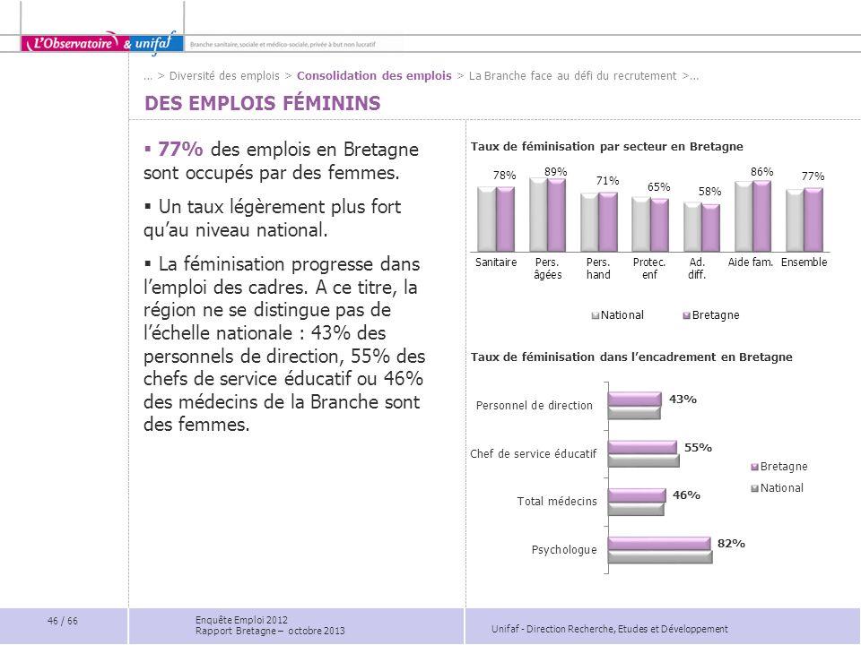 Unifaf - Direction Recherche, Etudes et Développement DES EMPLOIS FÉMININS 77% des emplois en Bretagne sont occupés par des femmes.
