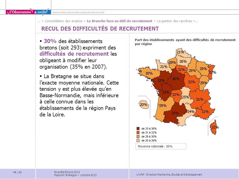 Unifaf - Direction Recherche, Etudes et Développement RECUL DES DIFFICULTÉS DE RECRUTEMENT Part des établissements ayant des difficultés de recrutement par région 30% des établissements bretons (soit 293 ) expriment des difficultés de recrutement les obligeant à modifier leur organisation (35% en 2007).