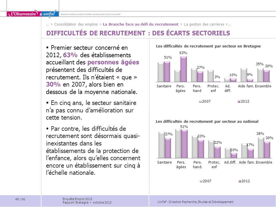 Unifaf - Direction Recherche, Etudes et Développement DIFFICULTÉS DE RECRUTEMENT : DES ÉCARTS SECTORIELS Les difficultés de recrutement par secteur en Bretagne Premier secteur concerné en 2012, 63% des établissements accueillant des personnes âgées présentent des difficultés de recrutement.