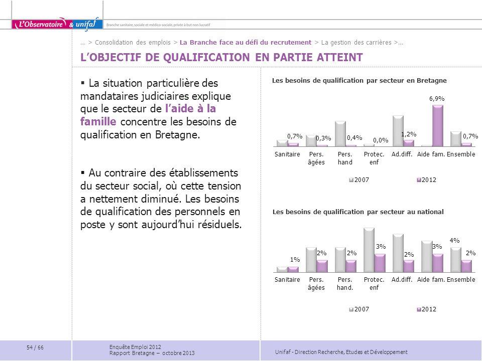 Unifaf - Direction Recherche, Etudes et Développement Les besoins de qualification par secteur en Bretagne La situation particulière des mandataires judiciaires explique que le secteur de laide à la famille concentre les besoins de qualification en Bretagne.