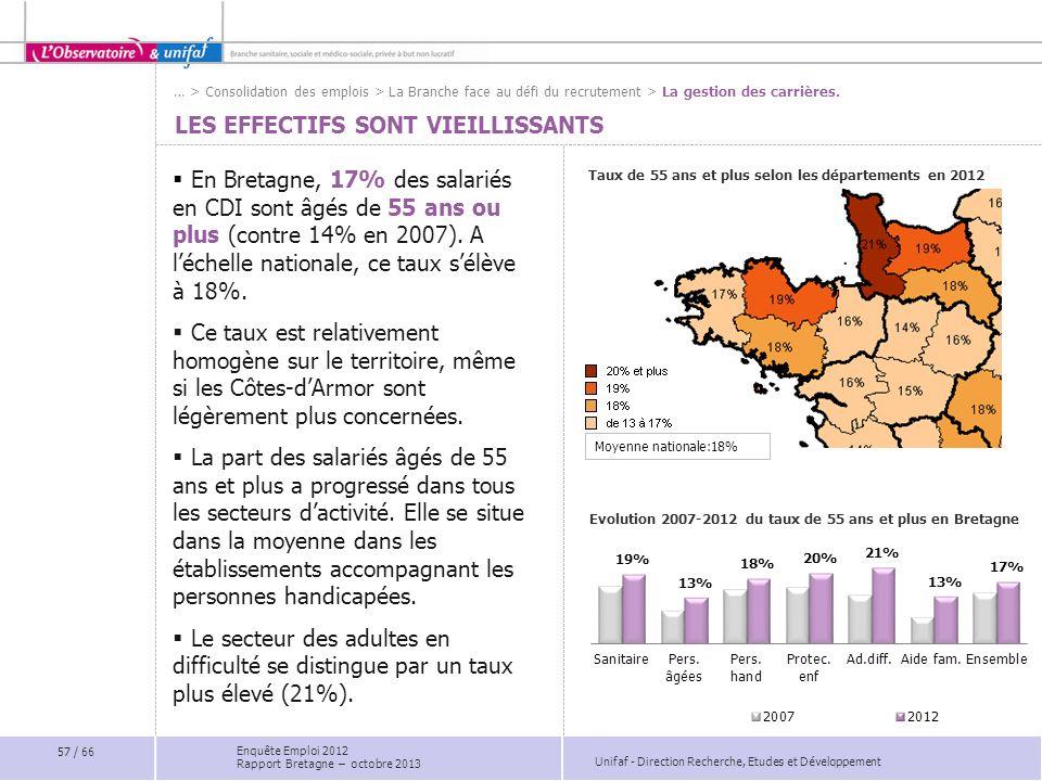 Unifaf - Direction Recherche, Etudes et Développement LES EFFECTIFS SONT VIEILLISSANTS En Bretagne, 17% des salariés en CDI sont âgés de 55 ans ou plus (contre 14% en 2007).