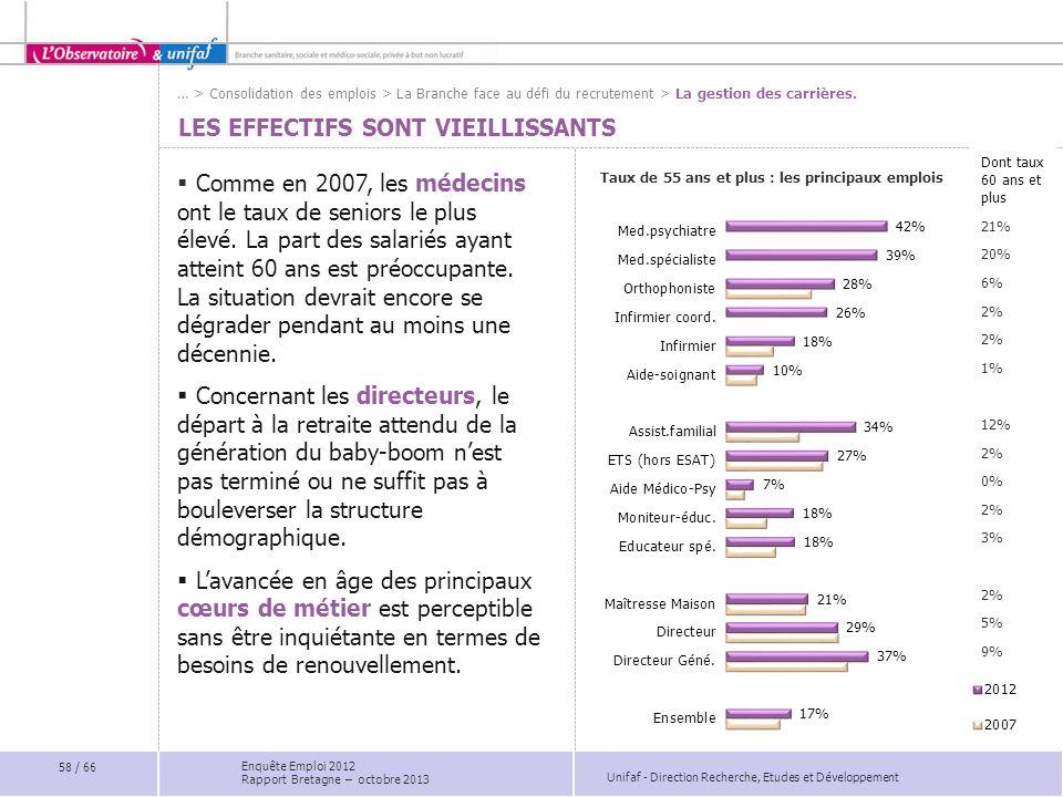 Unifaf - Direction Recherche, Etudes et Développement Dont taux 60 ans et plus 21% 20% 6% 2% 1% 12% 2% 0% 2% 3% 2% 5% 9% LES EFFECTIFS SONT VIEILLISSANTS Comme en 2007, les médecins ont le taux de seniors le plus élevé.